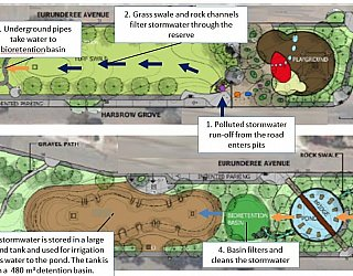 Harbrow Grove Reserve Water Sensitive Urban Design Features