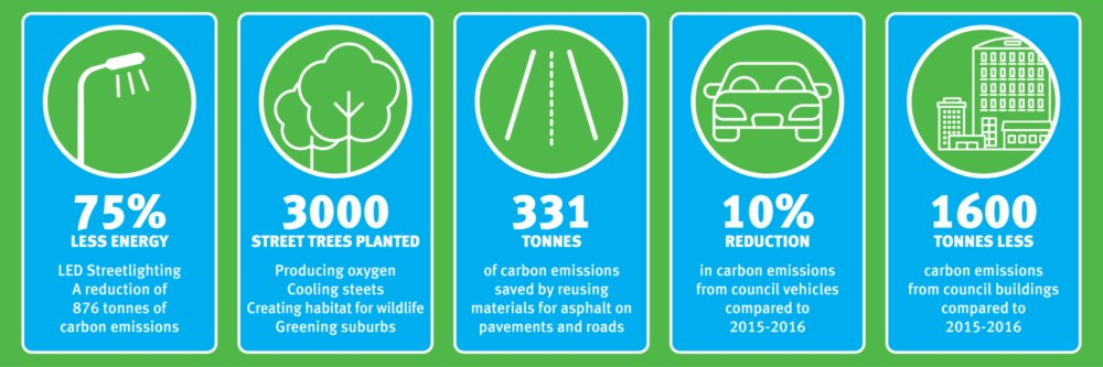 Environmental Report Card Infographics Online 1200x400px